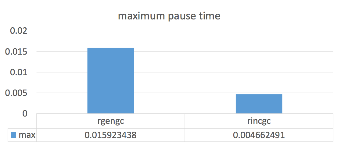 Big GC performance improvements coming in Ruby 2.2